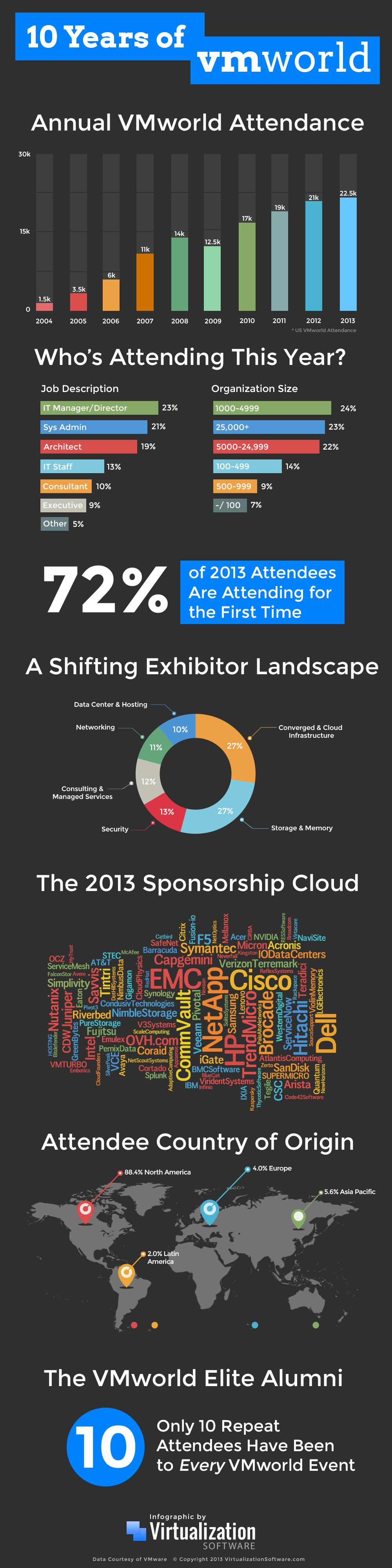 VMworld 2013 Infographic