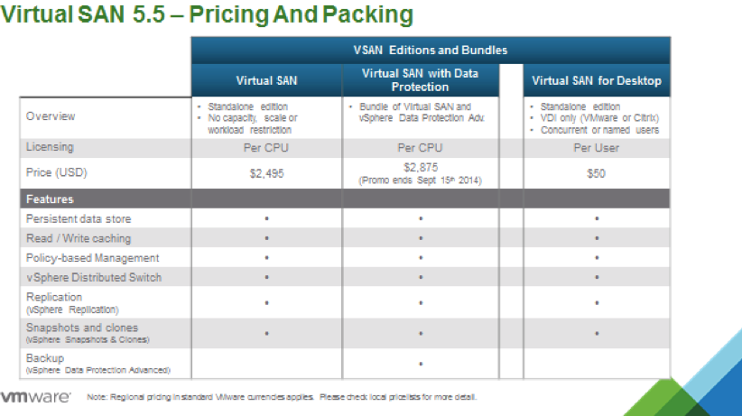 VMware VSAN Packaging and pricing