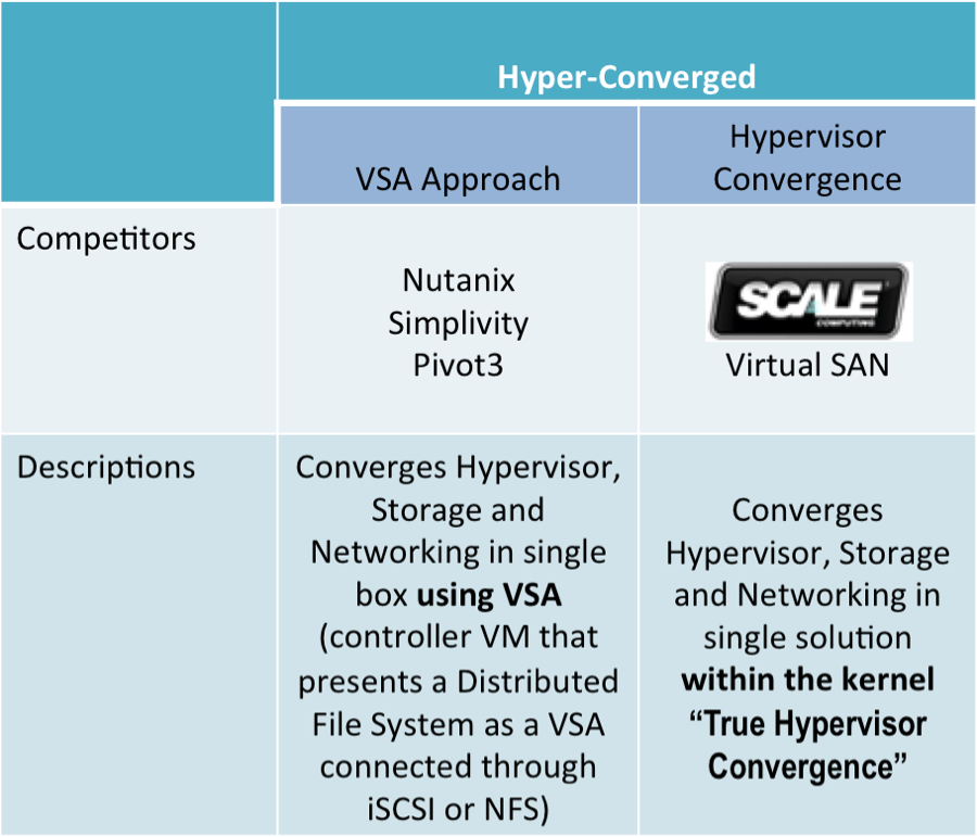 different-kinds-of-hyperconvergence