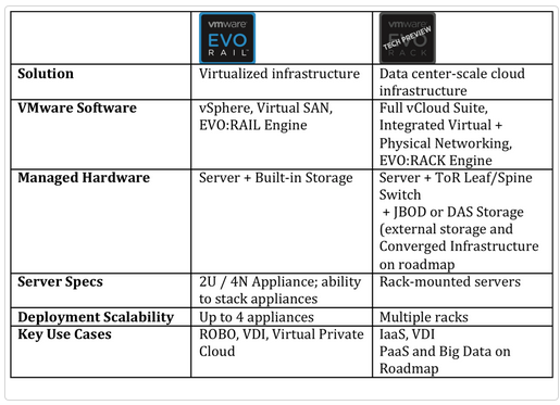 Image source: http://cto.vmware.com/introducing-vmware-evo-hyper-converged-infrastructure-solutions/