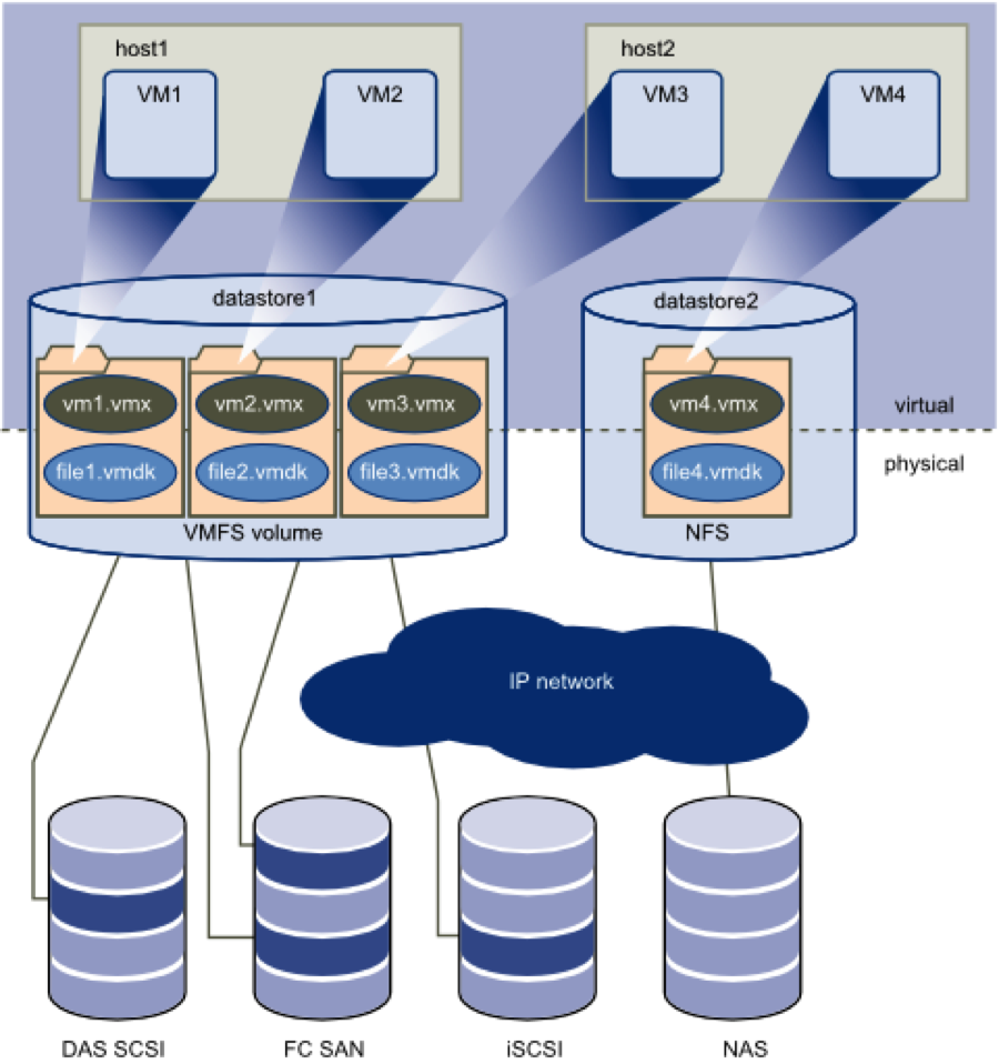 Vsphere Virtual Disk To Physical Ming
