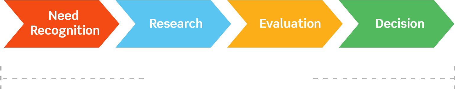 ActualTech Media Buyer's Journey