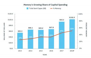 2019-Flash-Primer-article-images_memory's-growing-share