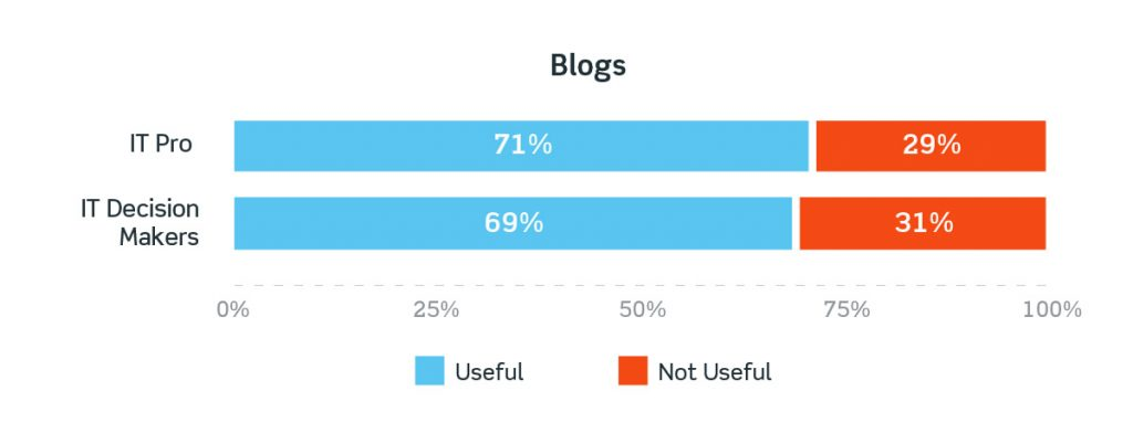 Blogging consistently is still table-stakes when it comes to content marketing in IT