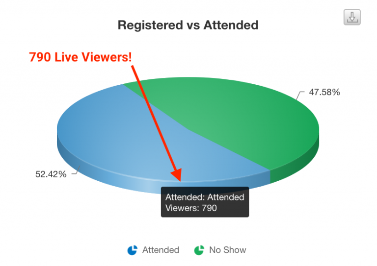 Live Attendance Stats from a Recent MegaCast - 790 Live Viewers (52.42% Live Rate)