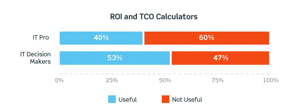 ROI and TCO Calculators : No one trusts the numbers