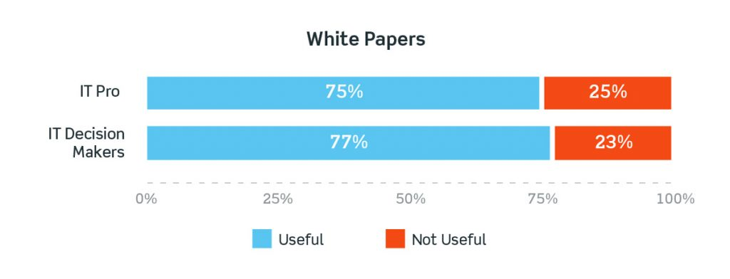 White papers still holding strong for 2019